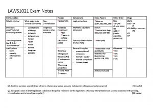 UNSW LAWS1021 – Crime and the Criminal Process exam notes