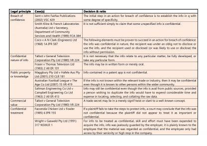 BTC3300: Marketing Law comprehensive cases table
