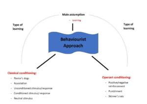 Approaches in Psychology (4.2.1) revision notes – AQA A Level Psychology
