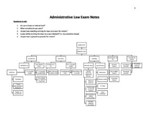 Administrative Law (LAWS2010/LAWS5010) exam notes