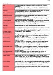 Gender (4.3.3) AQA A Level Psychology revision notes
