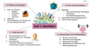IB German B: Units mind map and Exam prep